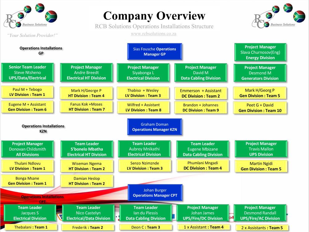 RCB Solutions Company Organogram June 2021 1