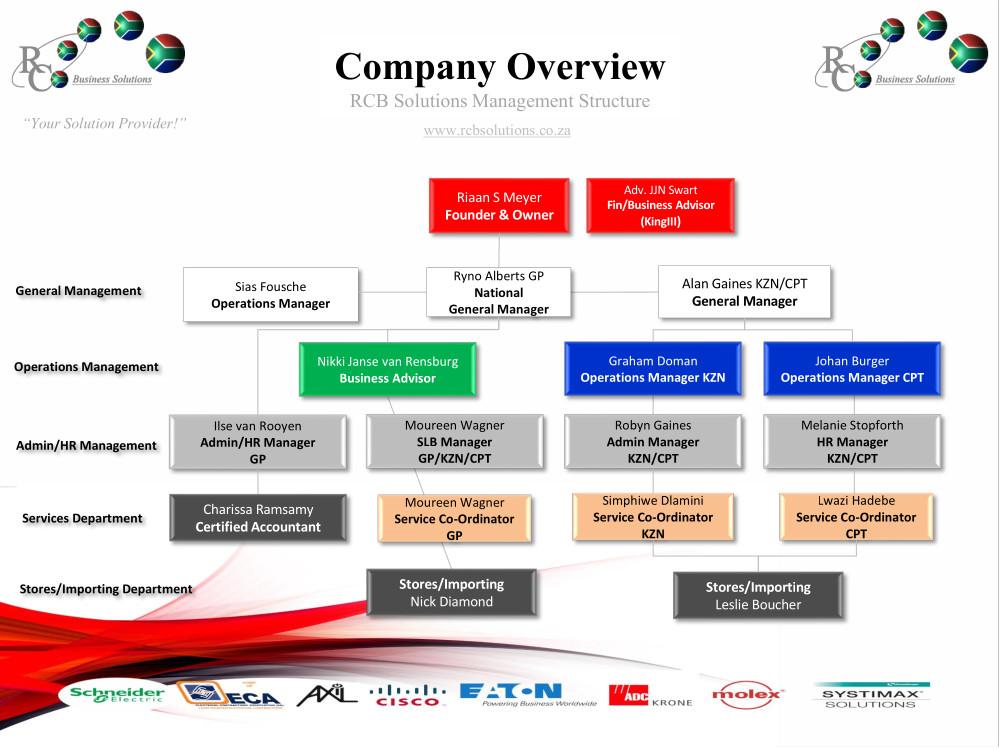 RCB Solutions Company Organogram June 2021 3